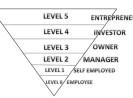 Ini Dia 5 Tahap Menjadi Entrepreneur